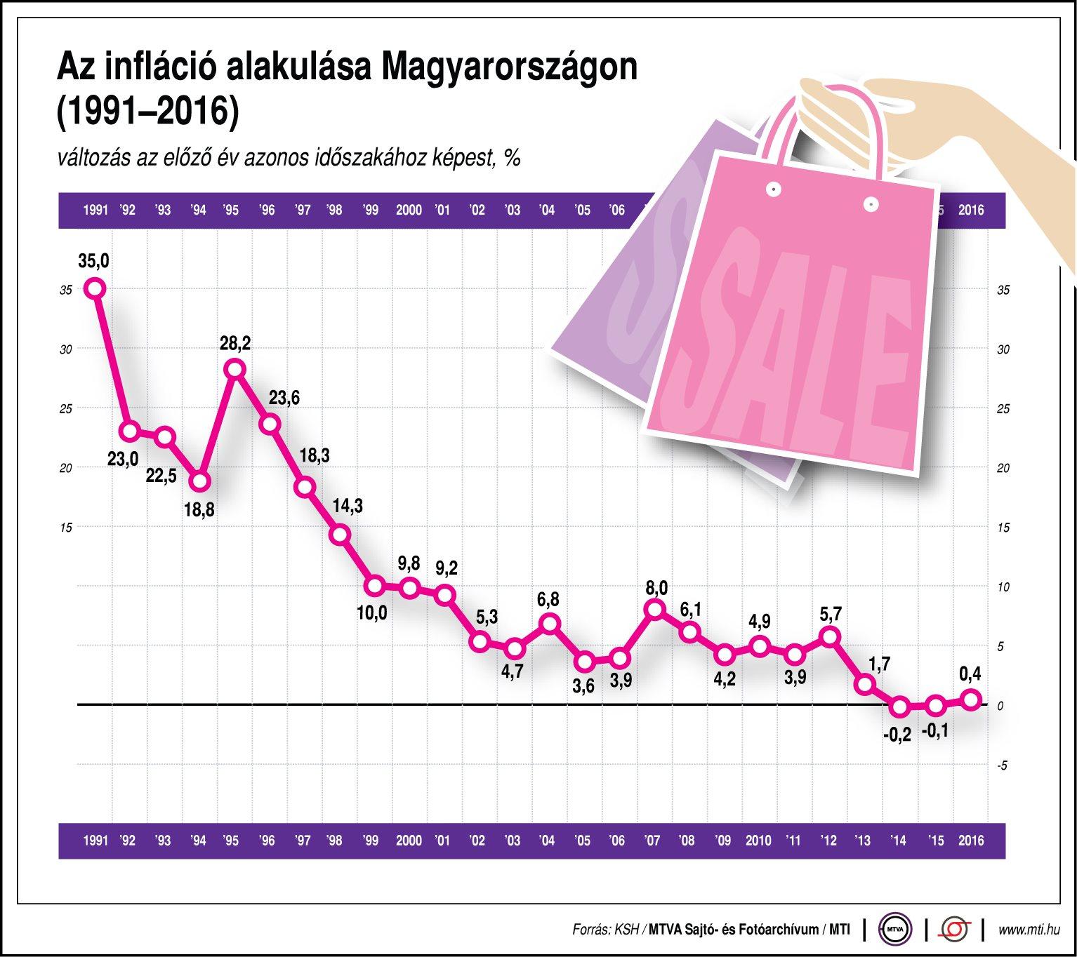 Így alakul az infláció - egy ábrán