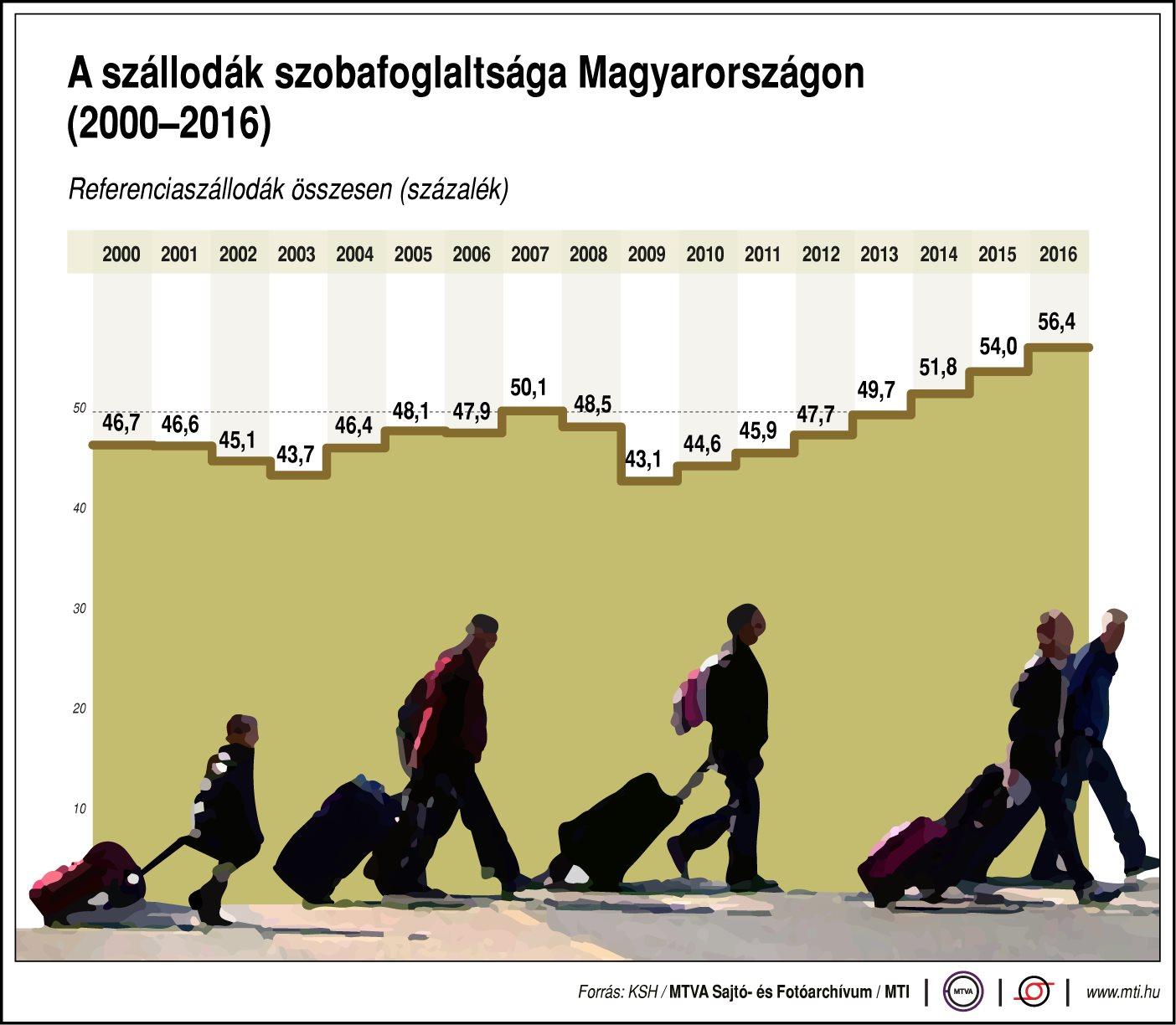 A szállodák szobafoglaltsága Magyarországon - ábra