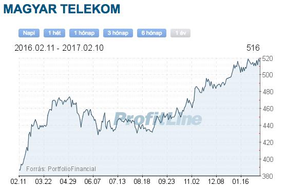 Magyar Telekom részvény elemzés