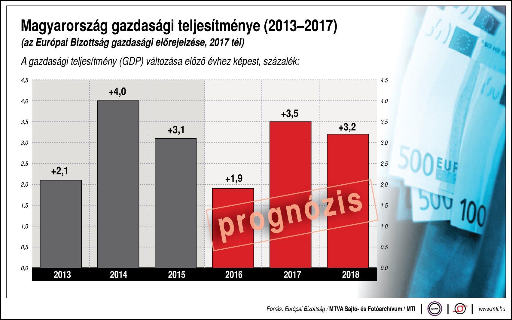 Így teljesít Magyarország - egy ábrán