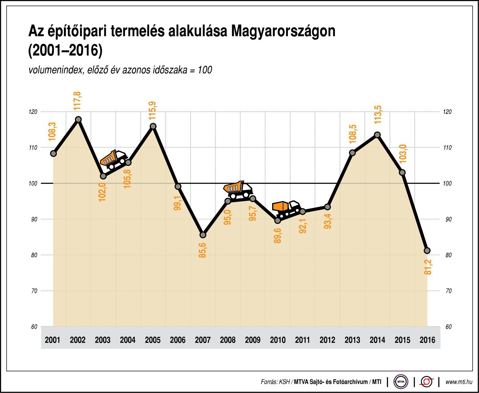 Az építőipari termelés alakulása - egy ábrán