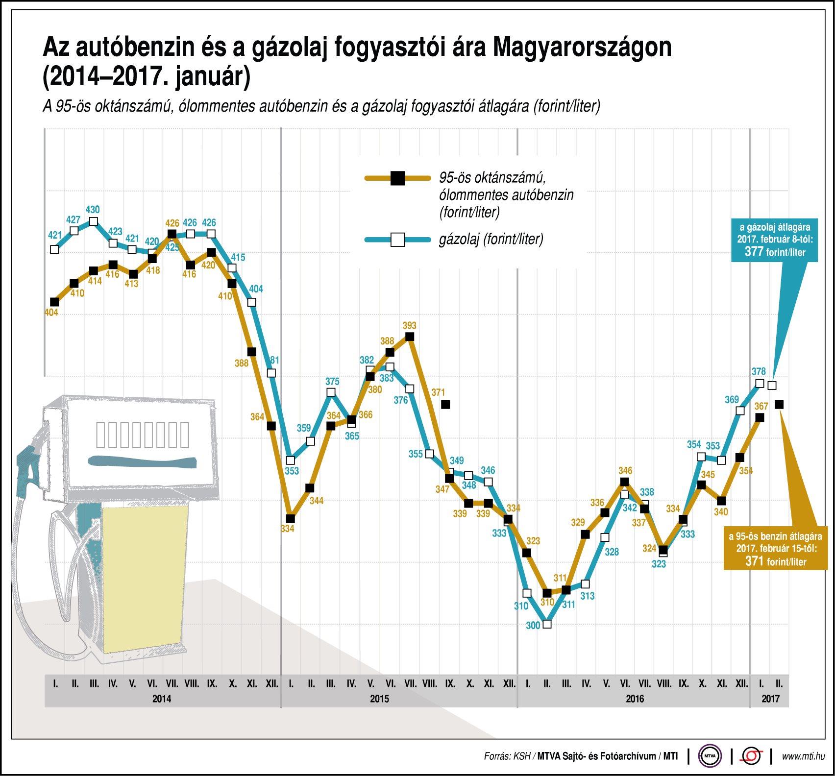 Az autóbenzin és a gázolaj fogyasztói ára Magyarországon - egy ábrán