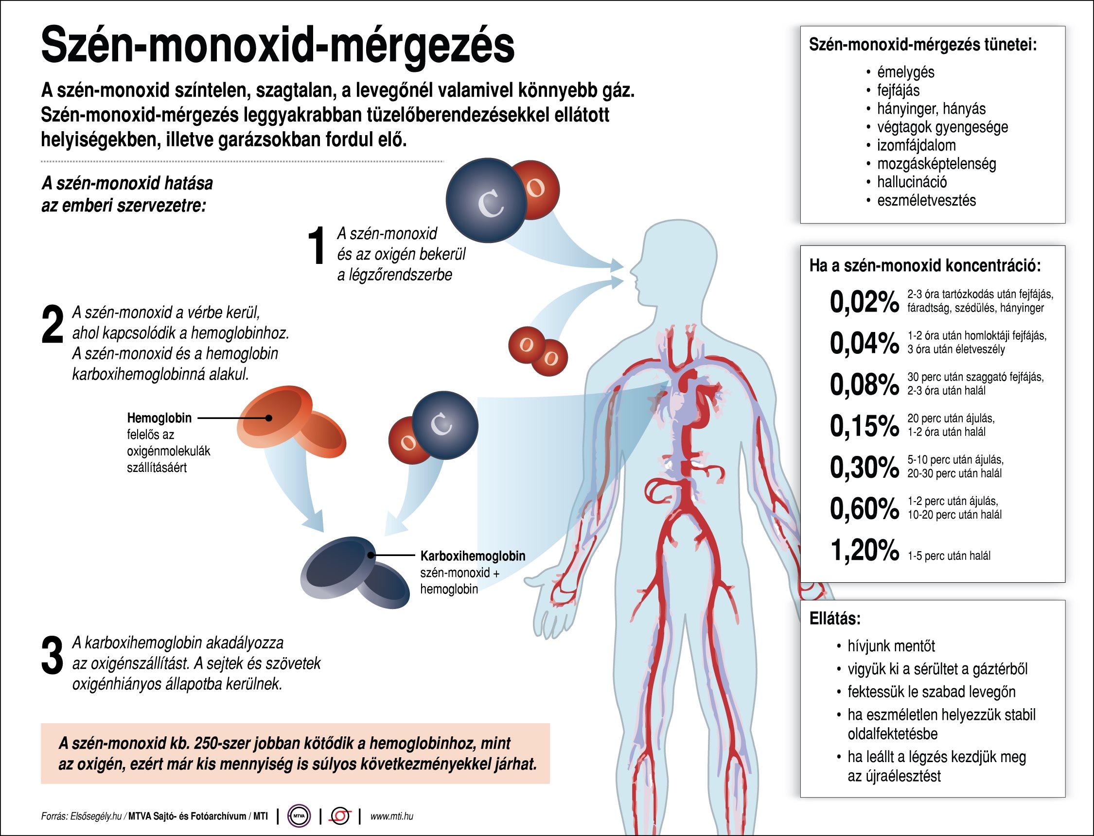 Mi is az a szén-monoxid-mérgezés?