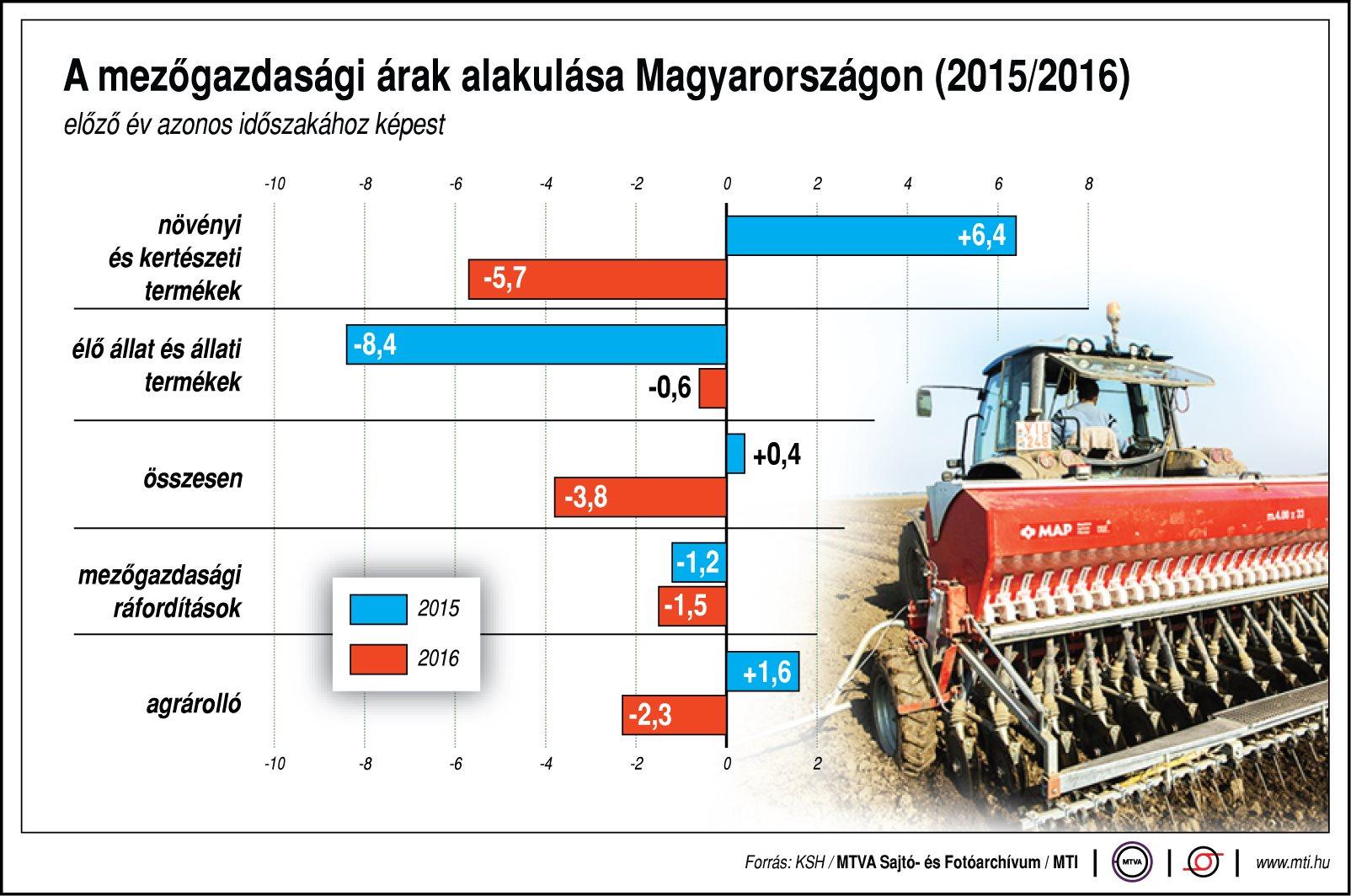 A mezőgazdasági árak alakulása - egy ábrán