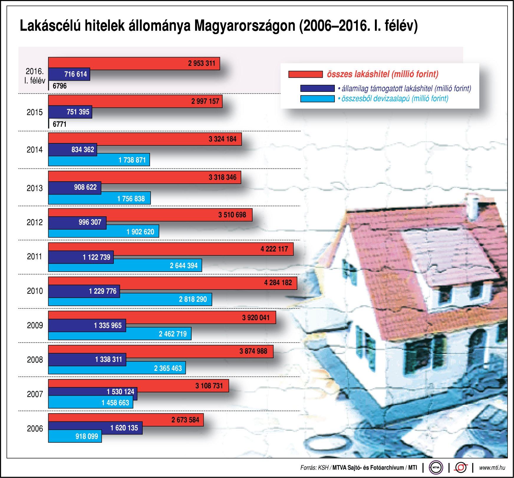 Mennyi hitelt veszünk fel lakásra? - ábra