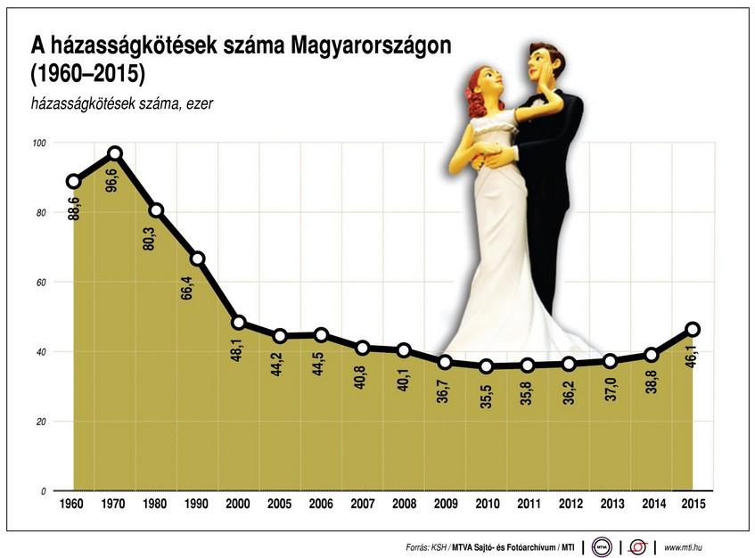 Házasodási kedv Magyarországon - Ábra