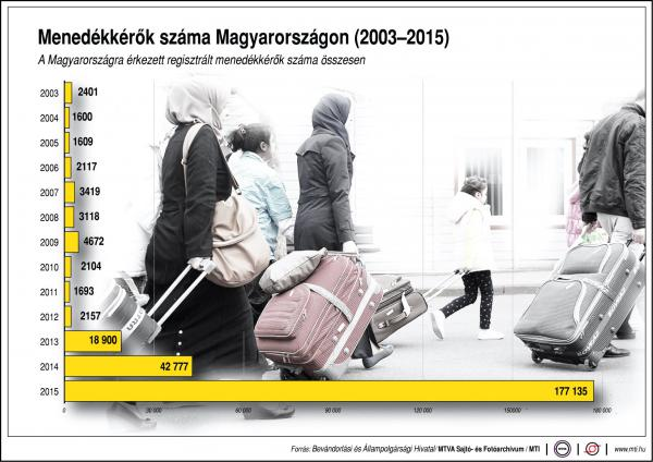 Menedékkérők száma hazánkban - egy ábrán