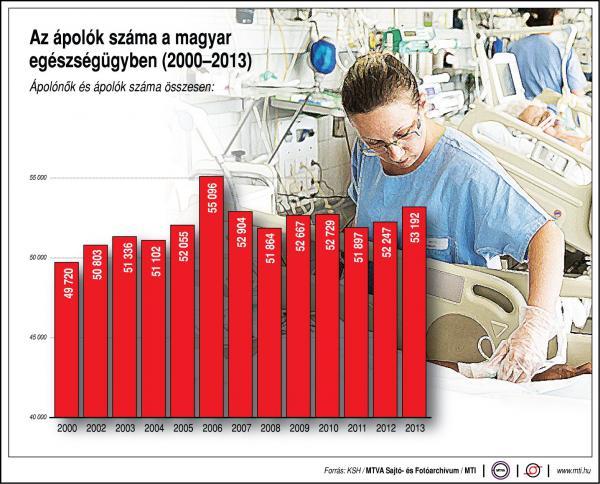 Az ápolók száma a magyar egészségügyben - egy ábrán