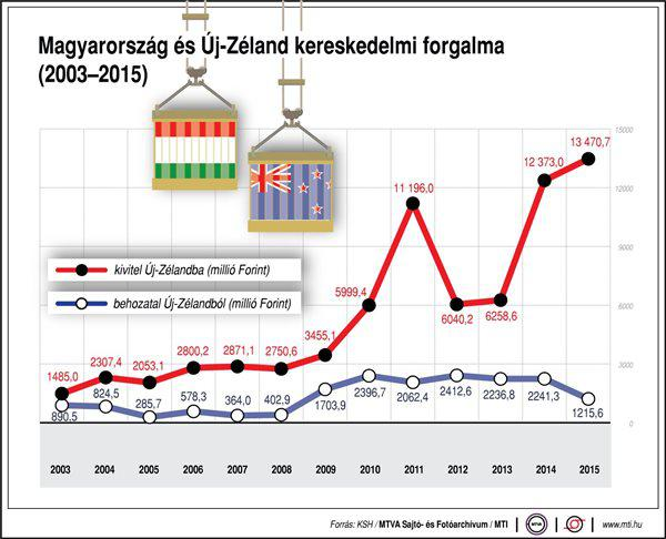Így alakul Magyarország és Új-Zéland kereskedelmi forgalma