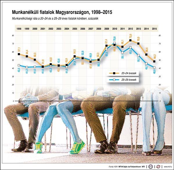 Mennyi a munkanélküli fiatal hazánkban?