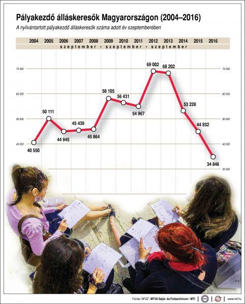 Pályakezdő álláskeresők Magyarországon - egy ábrán