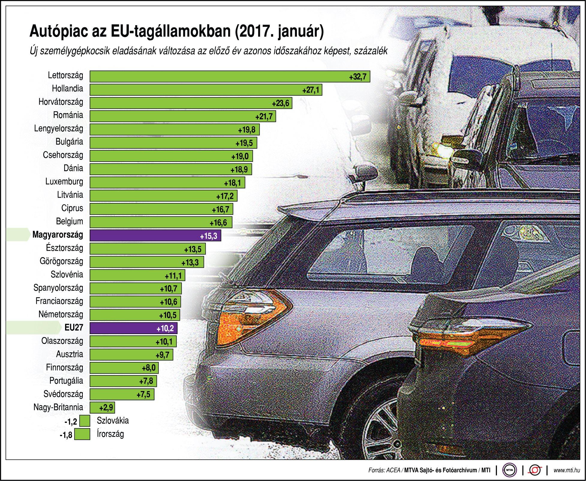 Autópiac az EU-tagállamokban - egy ábrán