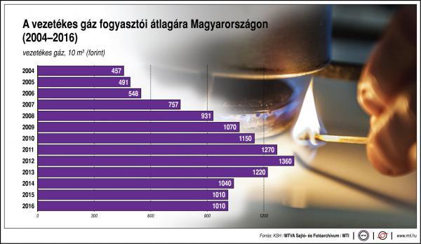 Mennyit fizetünk a gázért? - egy ábrán