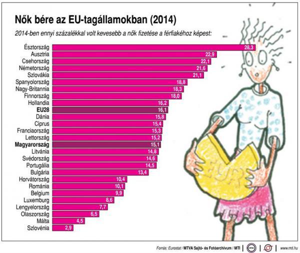 Mennyit keresnek a nők az EU-ban? - Ábra