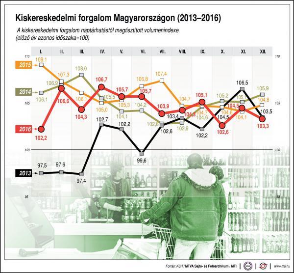 Kiskereskedelmi forgalom Magyarországon - ábra