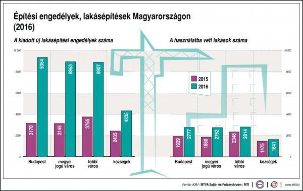 Mennyi lakást építenek Magyarországon? - ábra