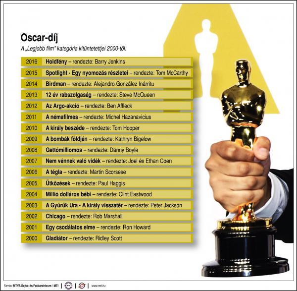 Az utóbbi 16 év legjobb filmjei - Oscar díjak egy ábrán