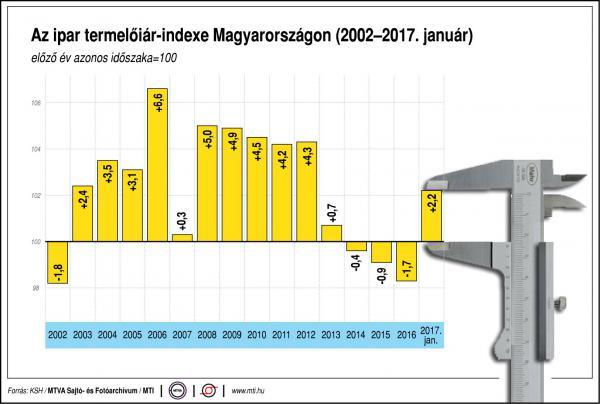 Az ipar termelőiár-indexe Magyarországon - egy ábrán