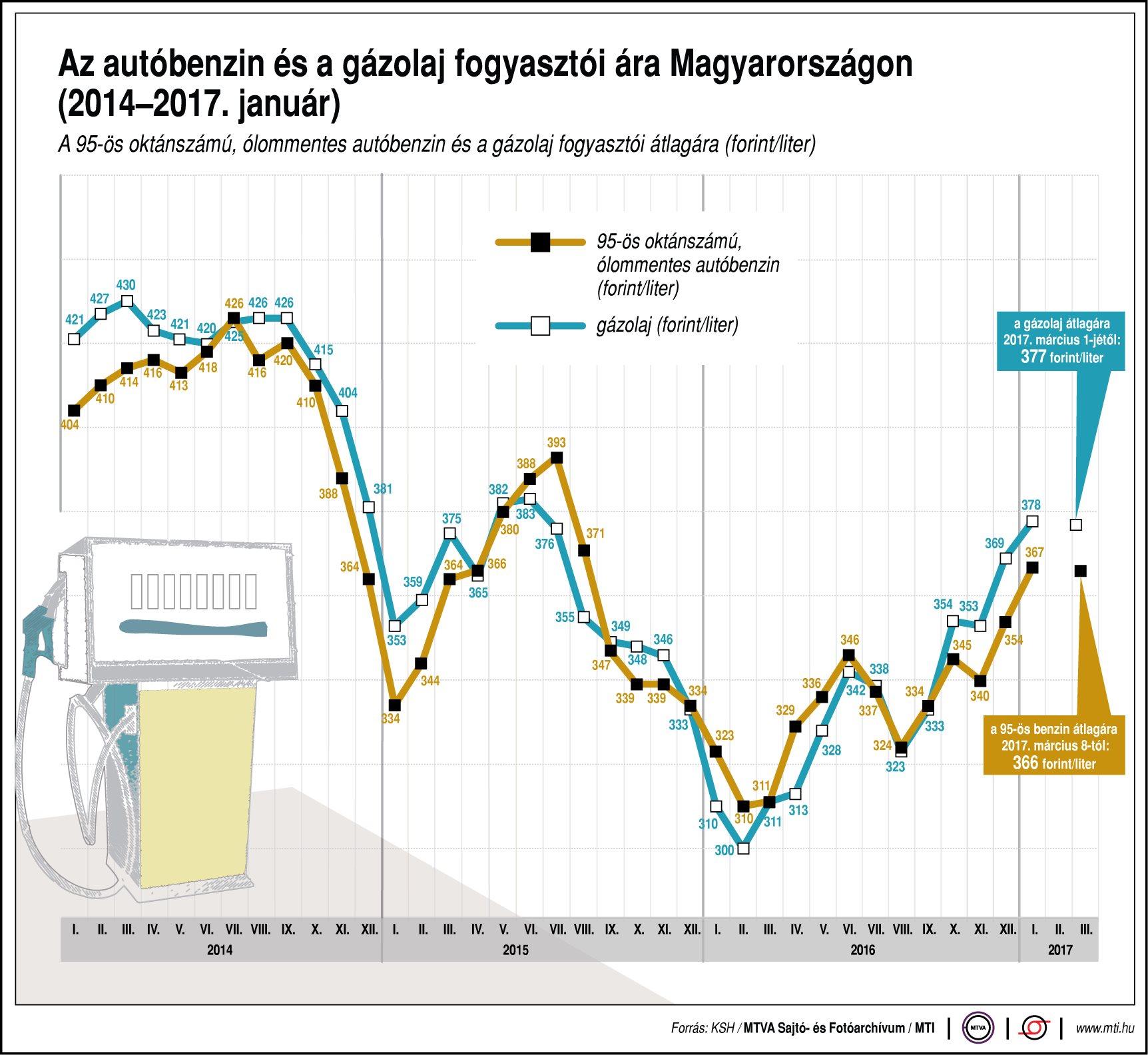 Az autóbenzin és a gázolaj árának változása - egy ábrán