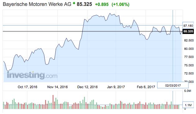 BMW tőzsdei részvény árfolyam