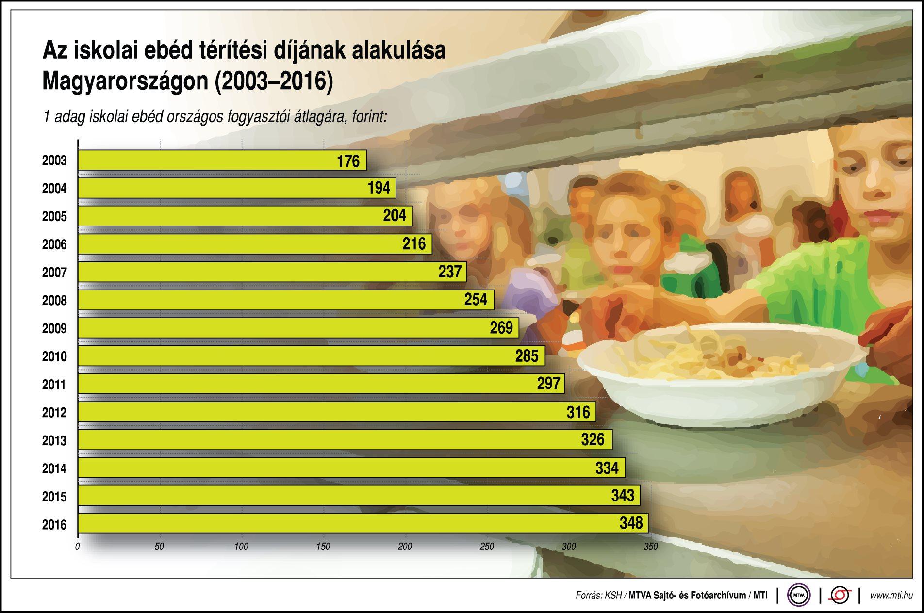 Az iskolai ebéd térítési díjának alakulása Magyarországon
