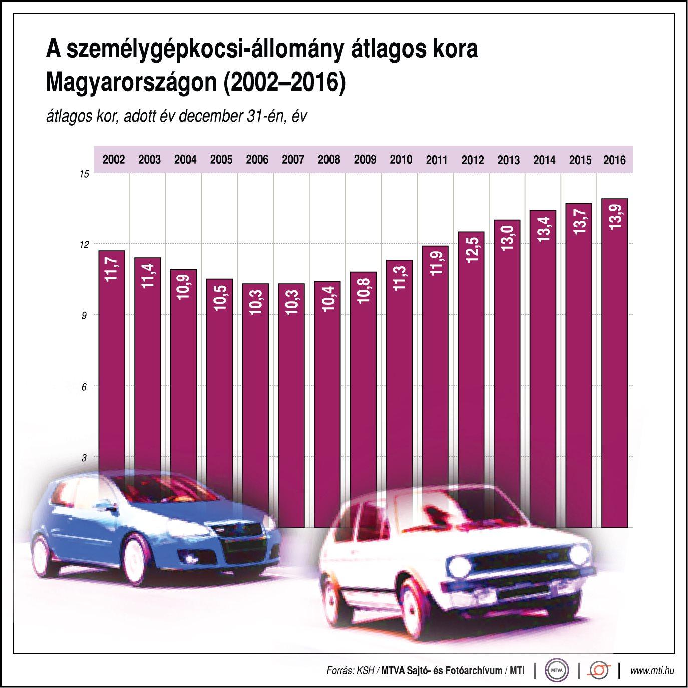 A személyautók átlagos kora hazánkban - egy ábrán