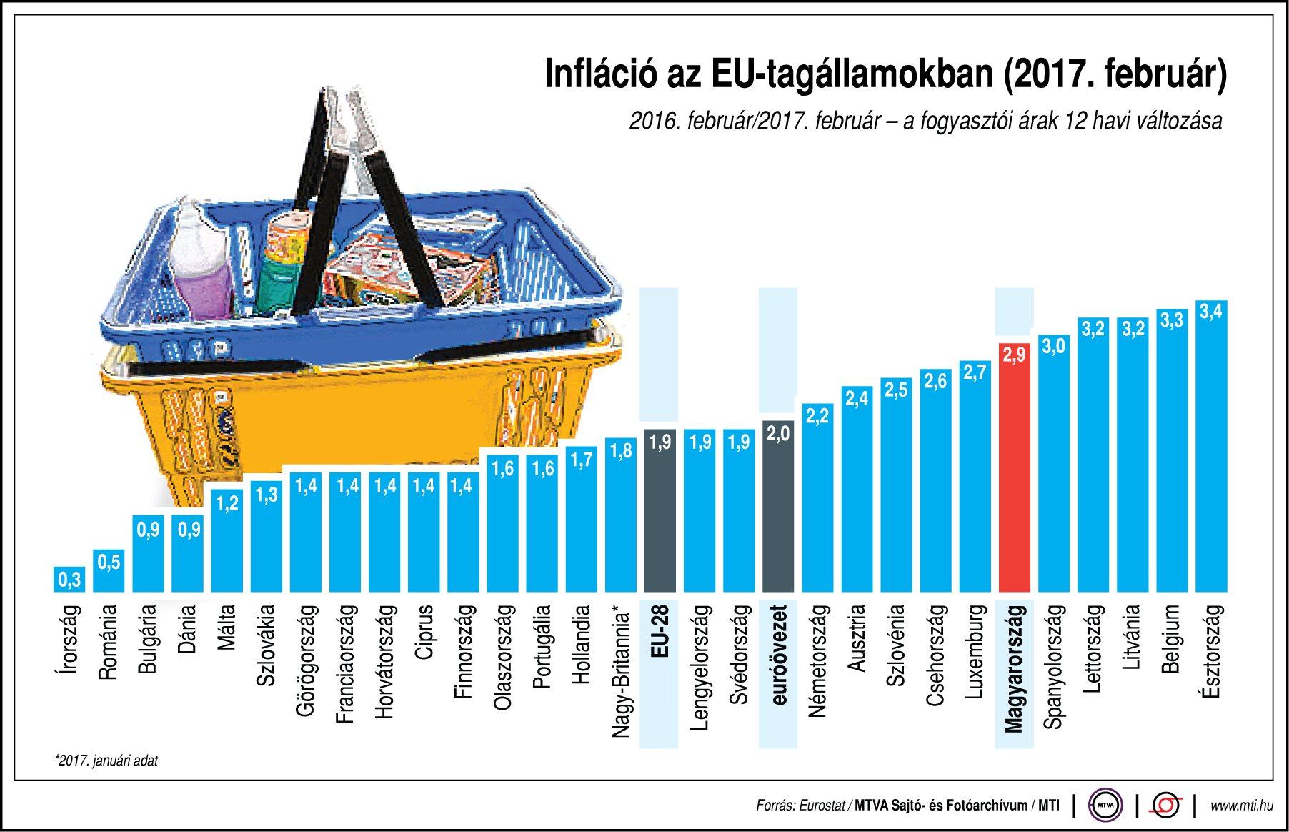Így az infláció az EU-tagállamokban