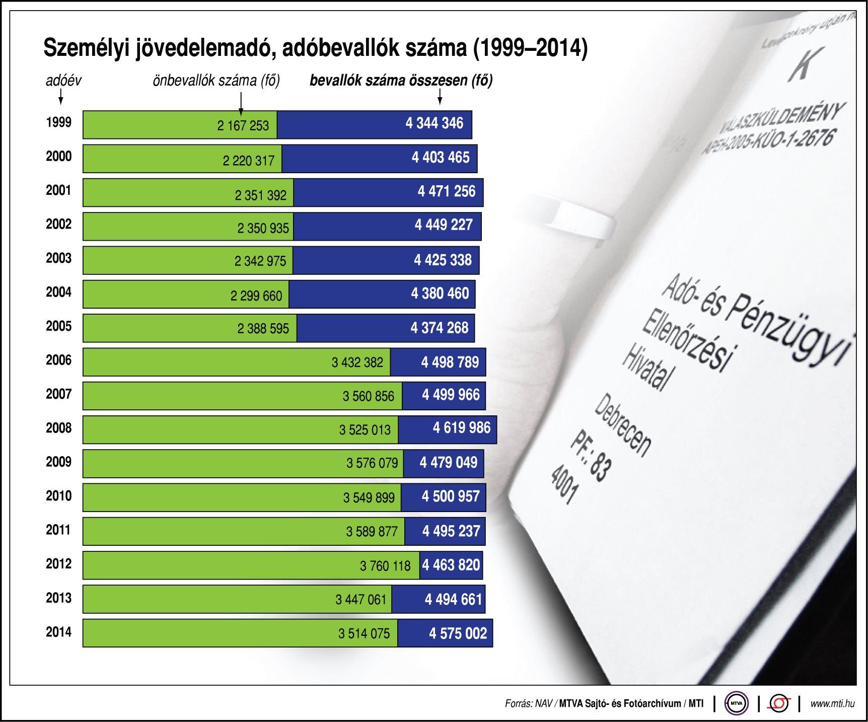 Személyi jövedelemadó, adóbevallók száma - egy ábrán