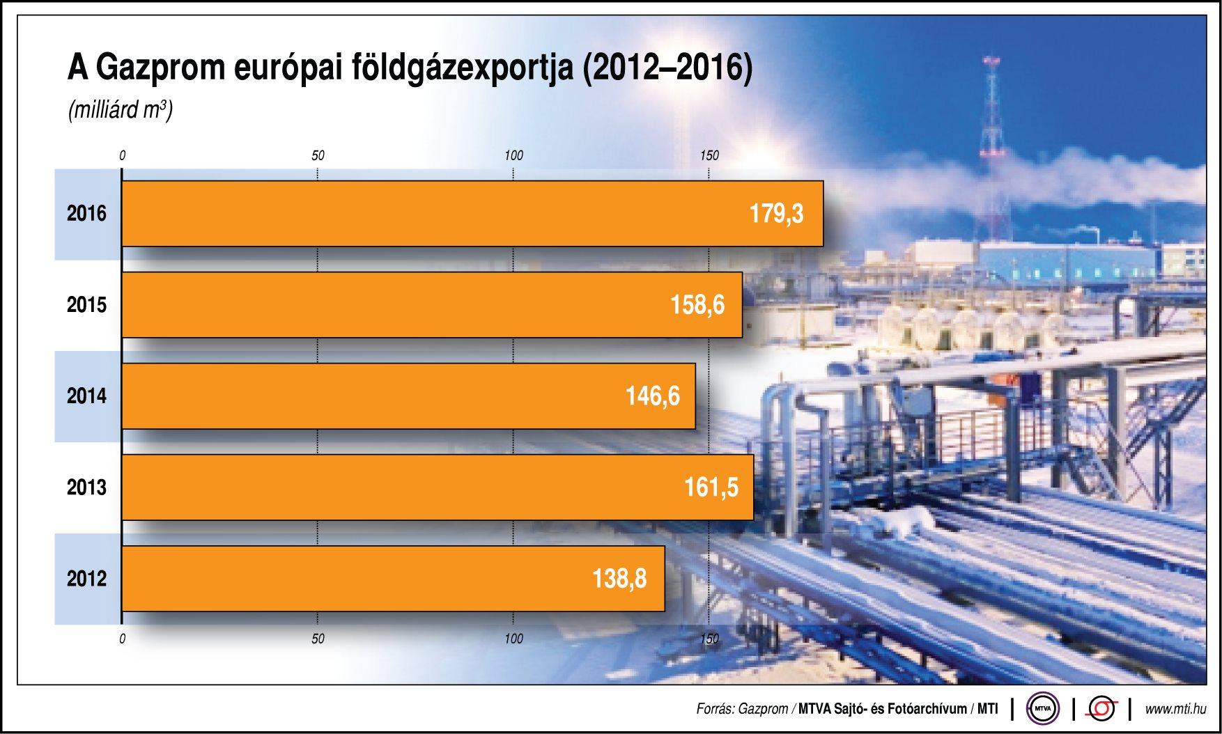 A Gazprom európai földgázexportja - egy ábrán