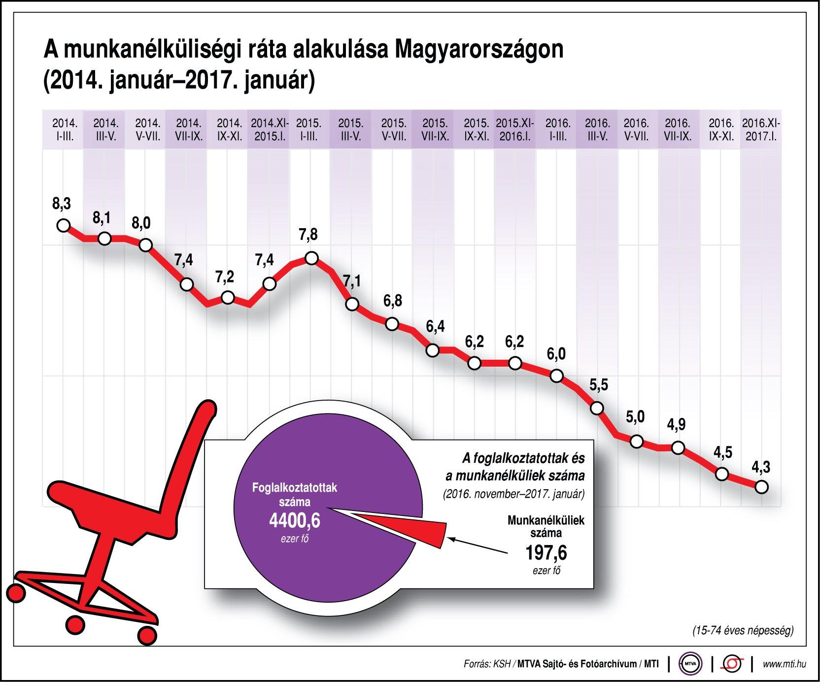 A munkanélküliségi ráta alakulása - egy ábrán