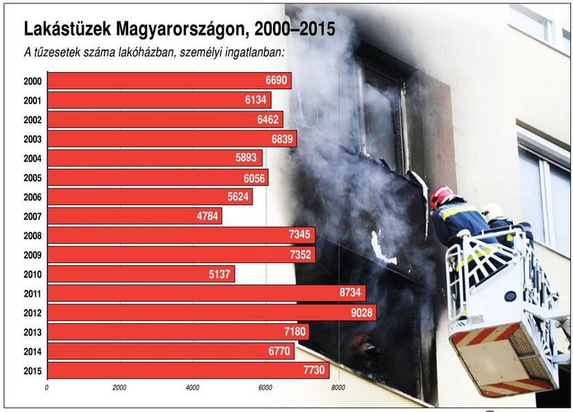 Így alakult a lakástüzek száma - Ábra
