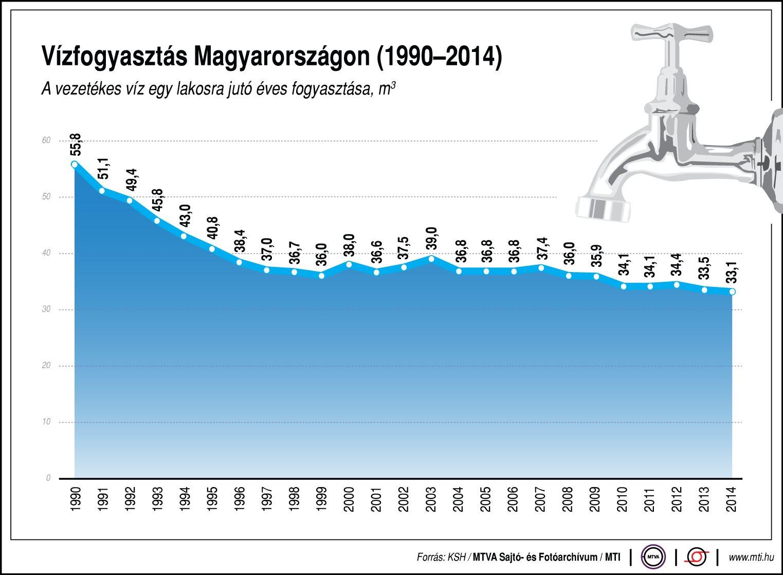 Mennyi vizet fogyasztanak a magyar háztartások?
