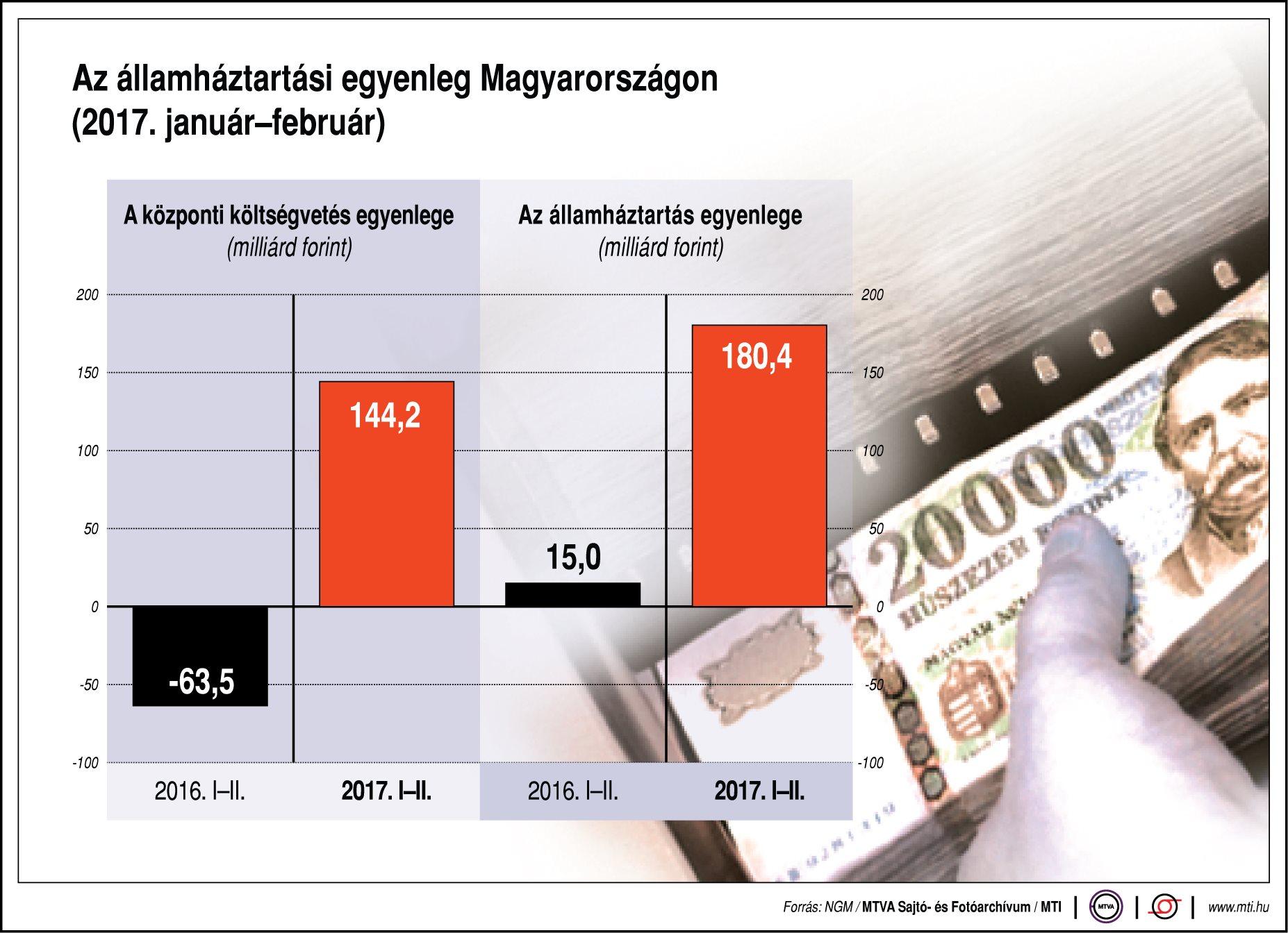 Az államháztartási egyenleg Magyarországon - egy ábrán