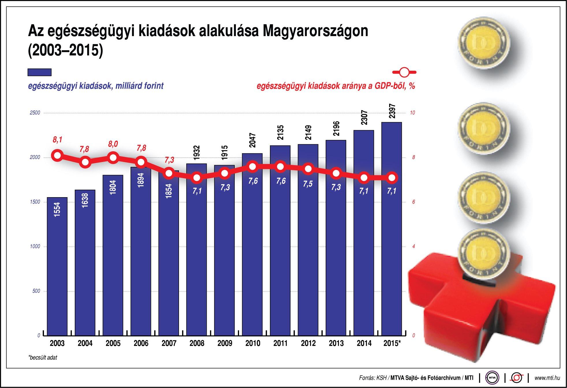 Így alakulnak az egészségügyi kiadások Magyarországon