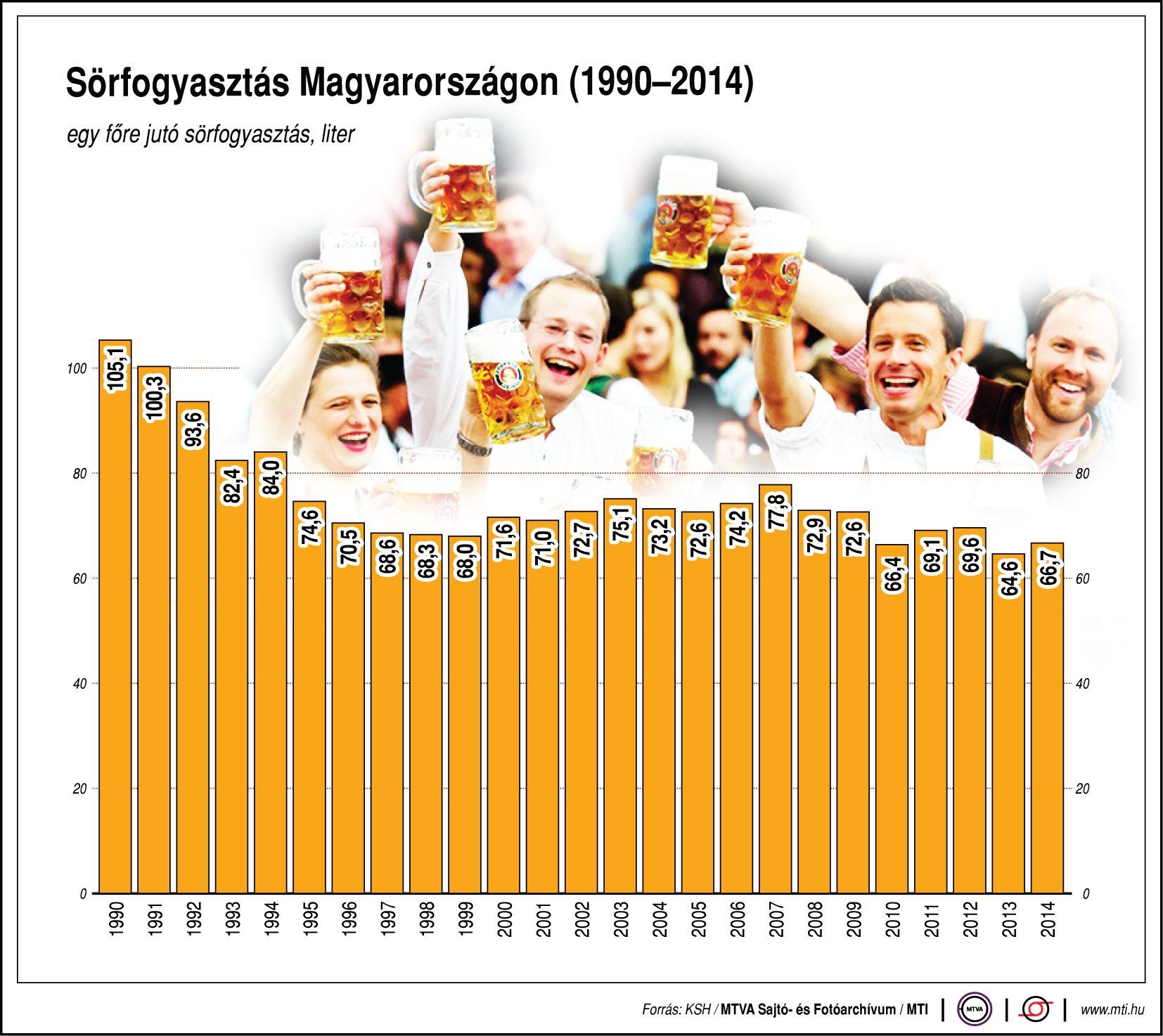 Mennyi sört iszik a magyar?