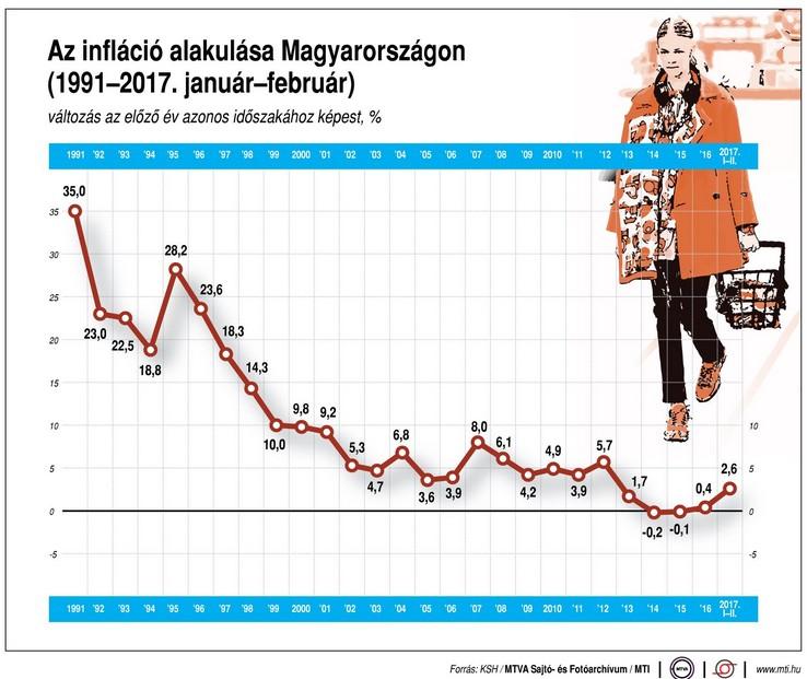 Így alakul a magyar infláció - Ábra