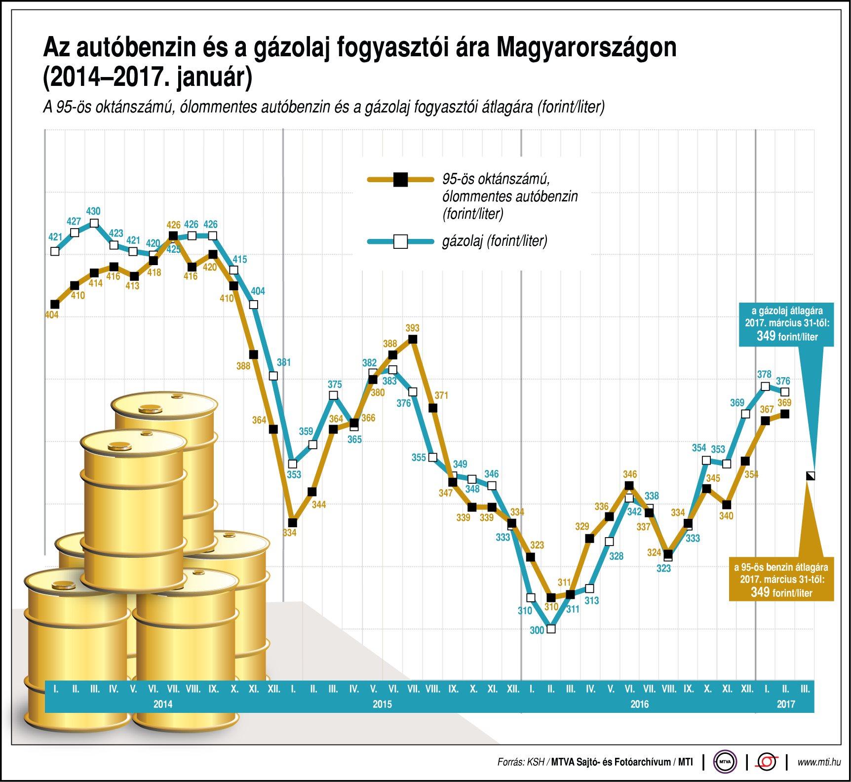 Az autóbenzin és a gázolaj fogyasztói ára - egy ábrán