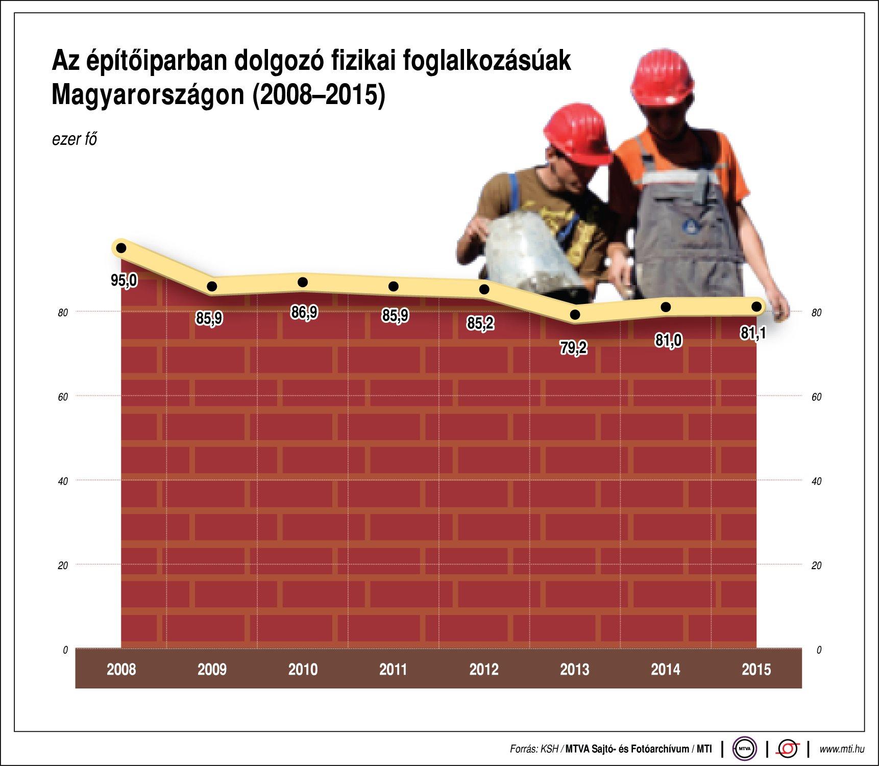 Az építőiparban dolgozó fizikai foglalkozásúak Magyarországon - egy ábrán