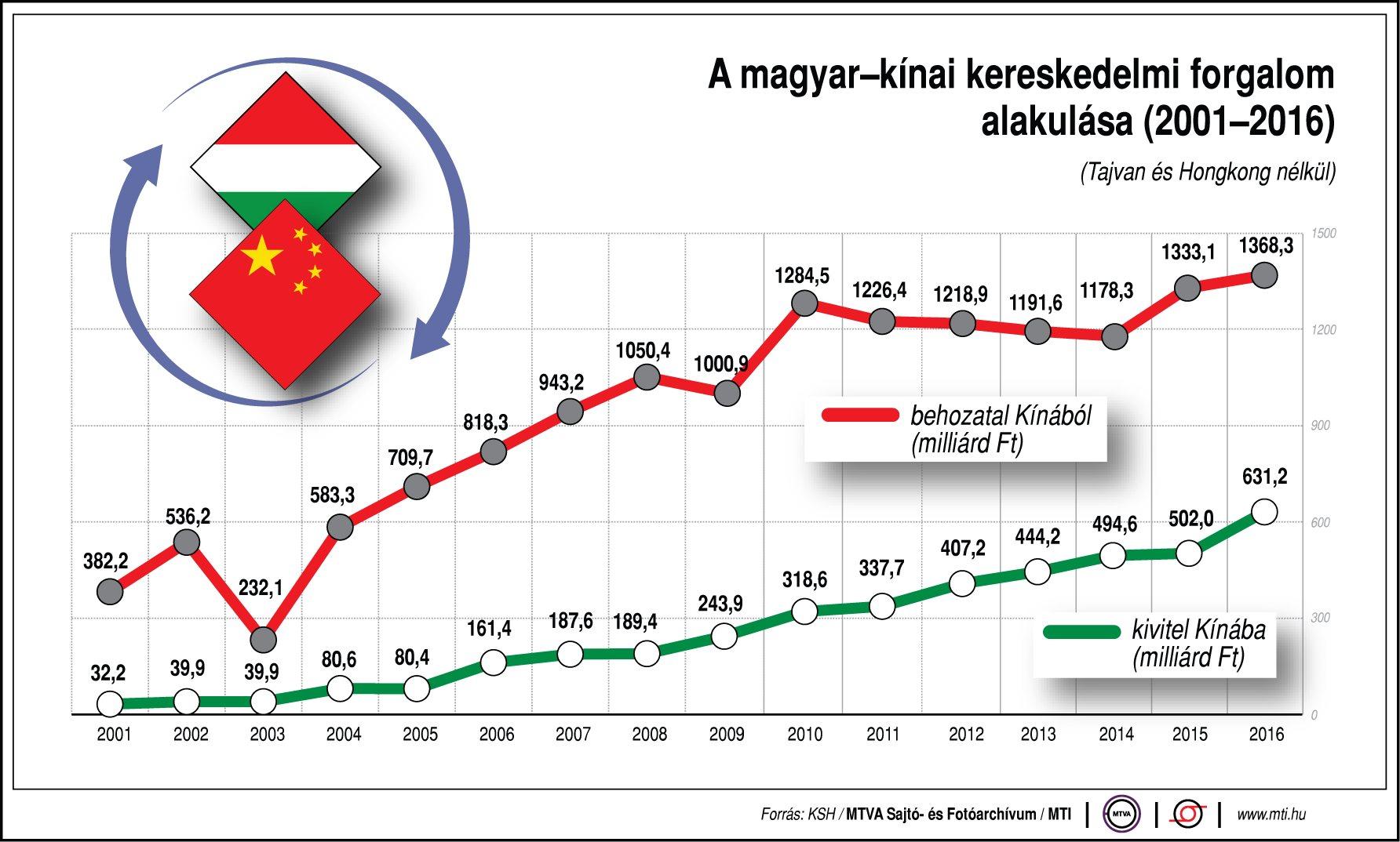 Így alakul a magyar-kínai kereskedelem