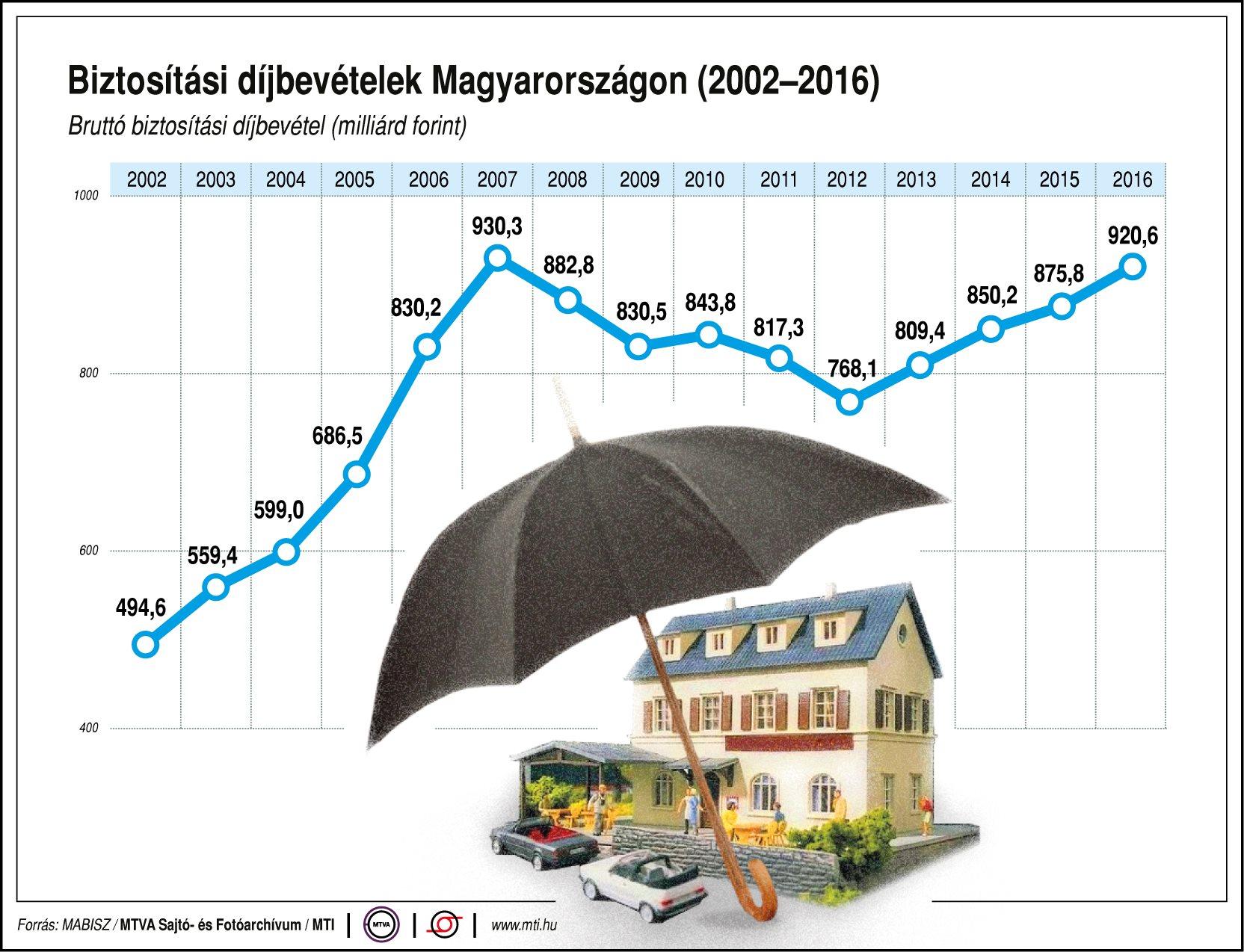 Biztosítási díjbevételek Magyarországon - egy ábrán