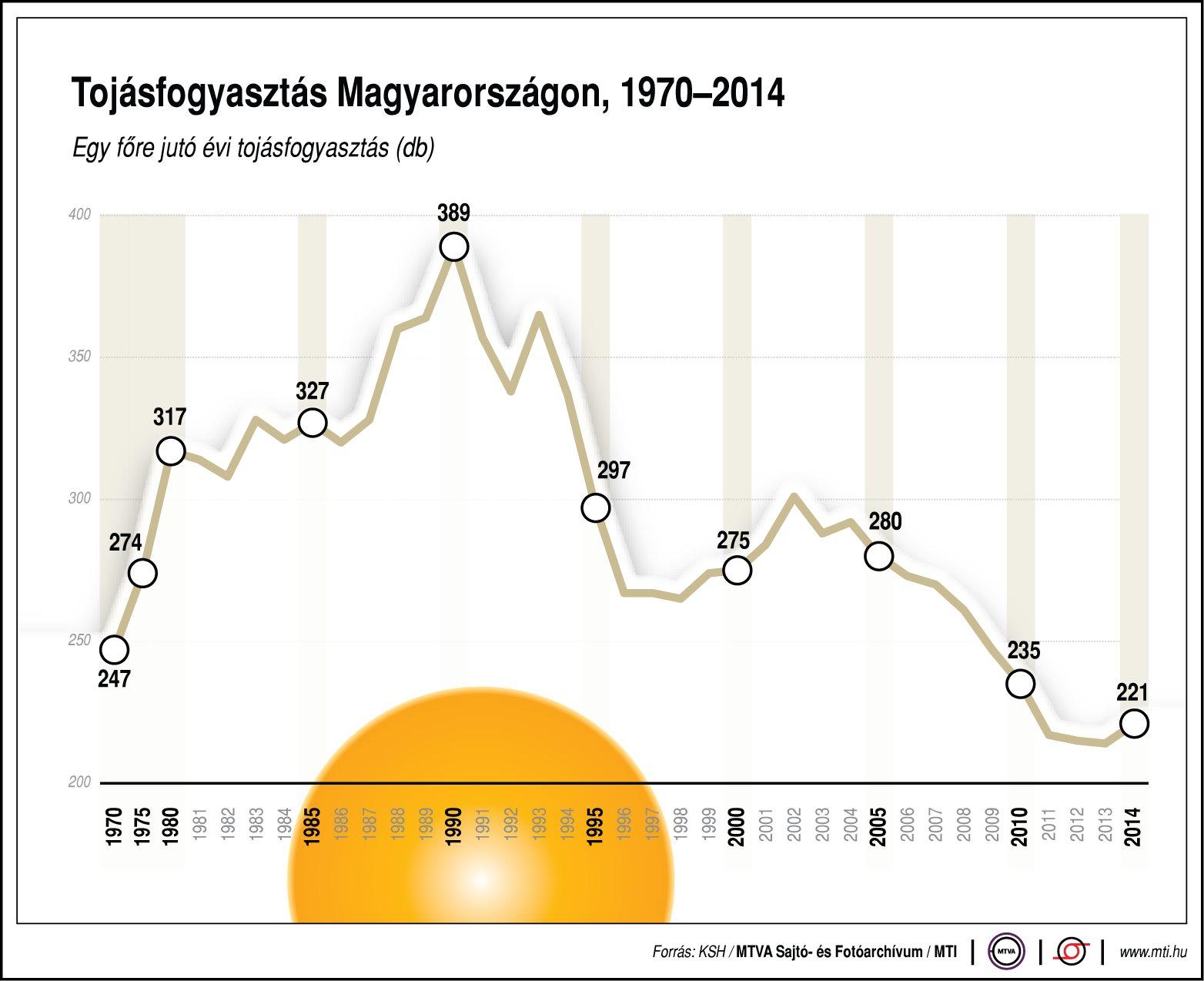Drasztikusan csökkent tojásfogyasztás Magyarországon