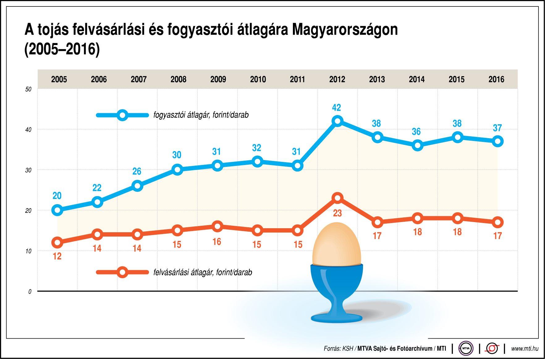 Így változik a tojás ára - egy ábrán