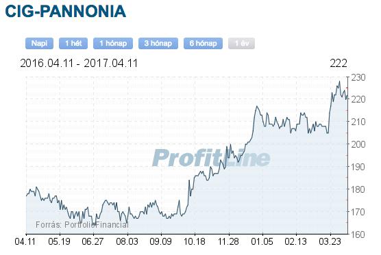cig pannónia részvény árfolyam