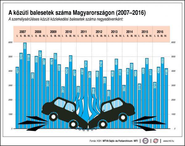 Közúti balesetek száma Magyarországon - egy ábrán