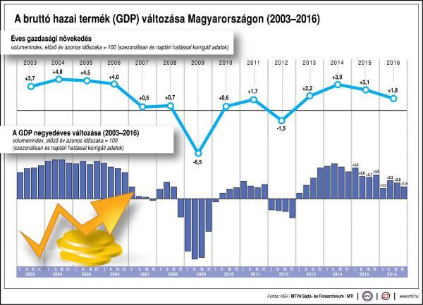 A GDP változása Magyarországon - egy ábrán