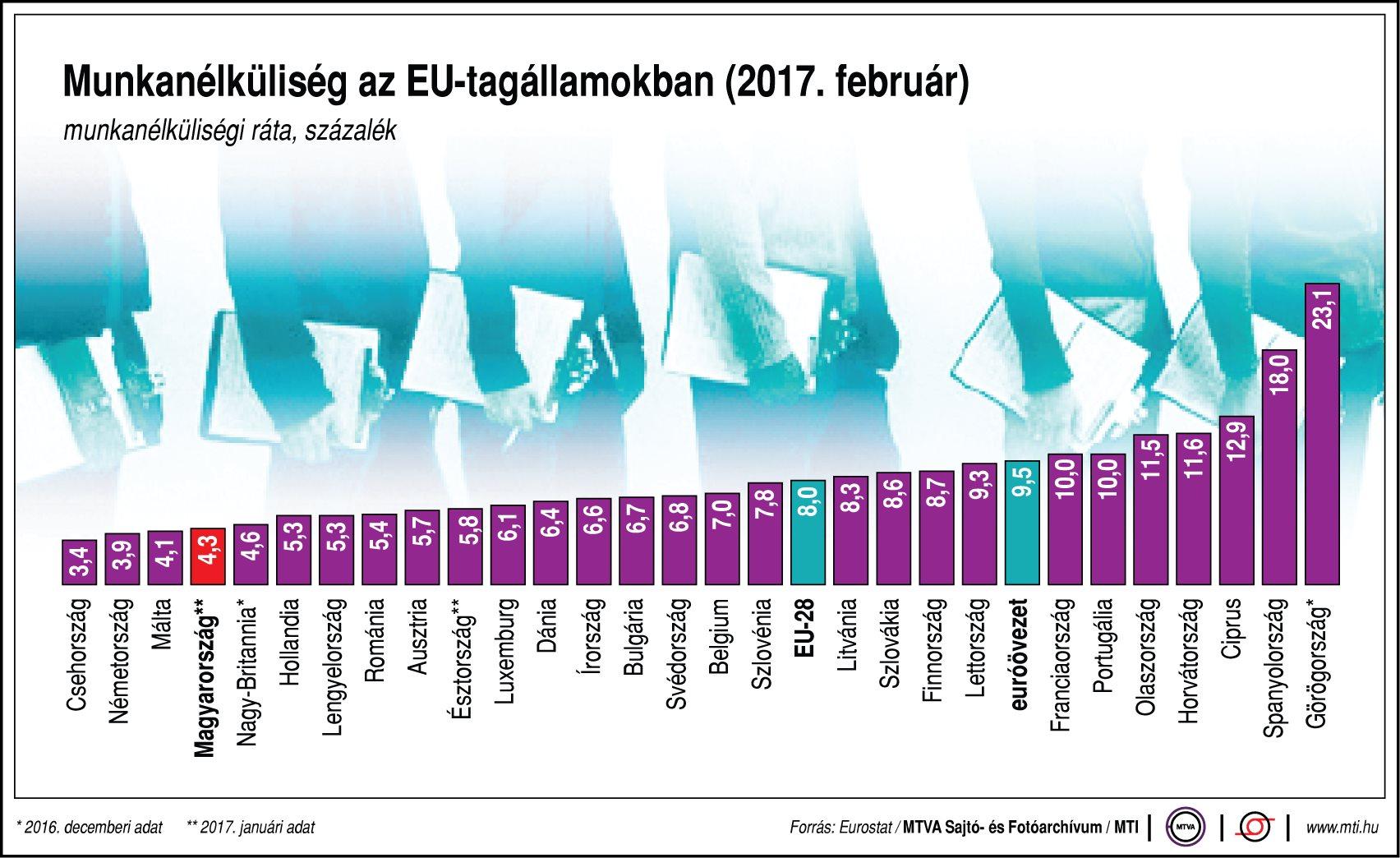 Munkanélküliség az EU-tagállamokban - egy ábrán
