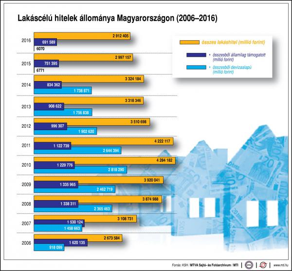 Ennyi lakáshitelt vesznek fel a magyarok