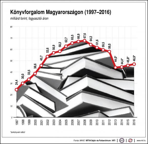 Könyvforgalom Magyarországon - egy ábrán