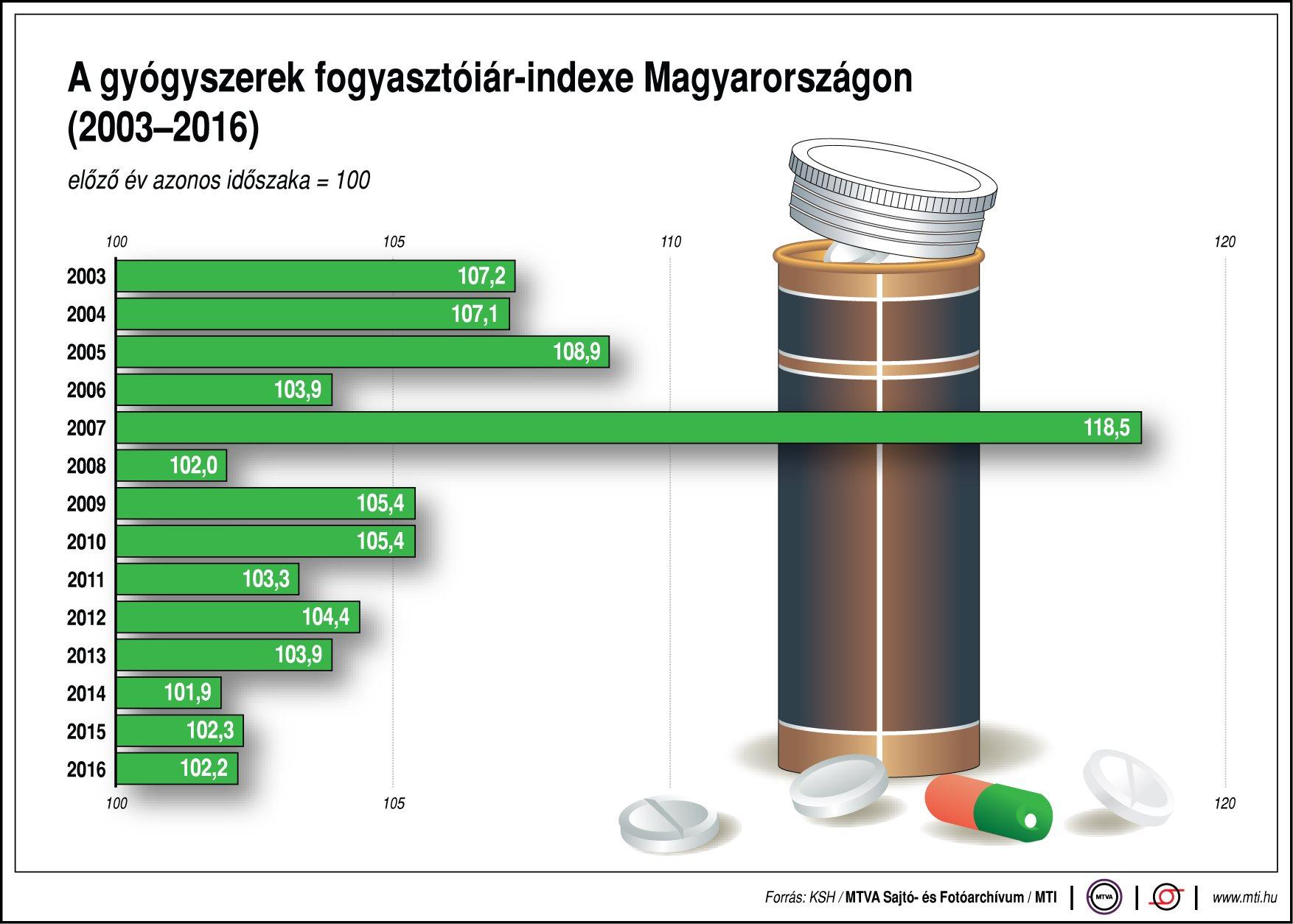 A gyógyszerek fogyasztóiár-indexe Magyarországon - ábra