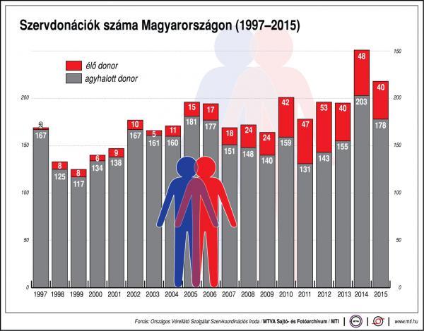 Szervdonációk száma Magyarországon - egy ábrán